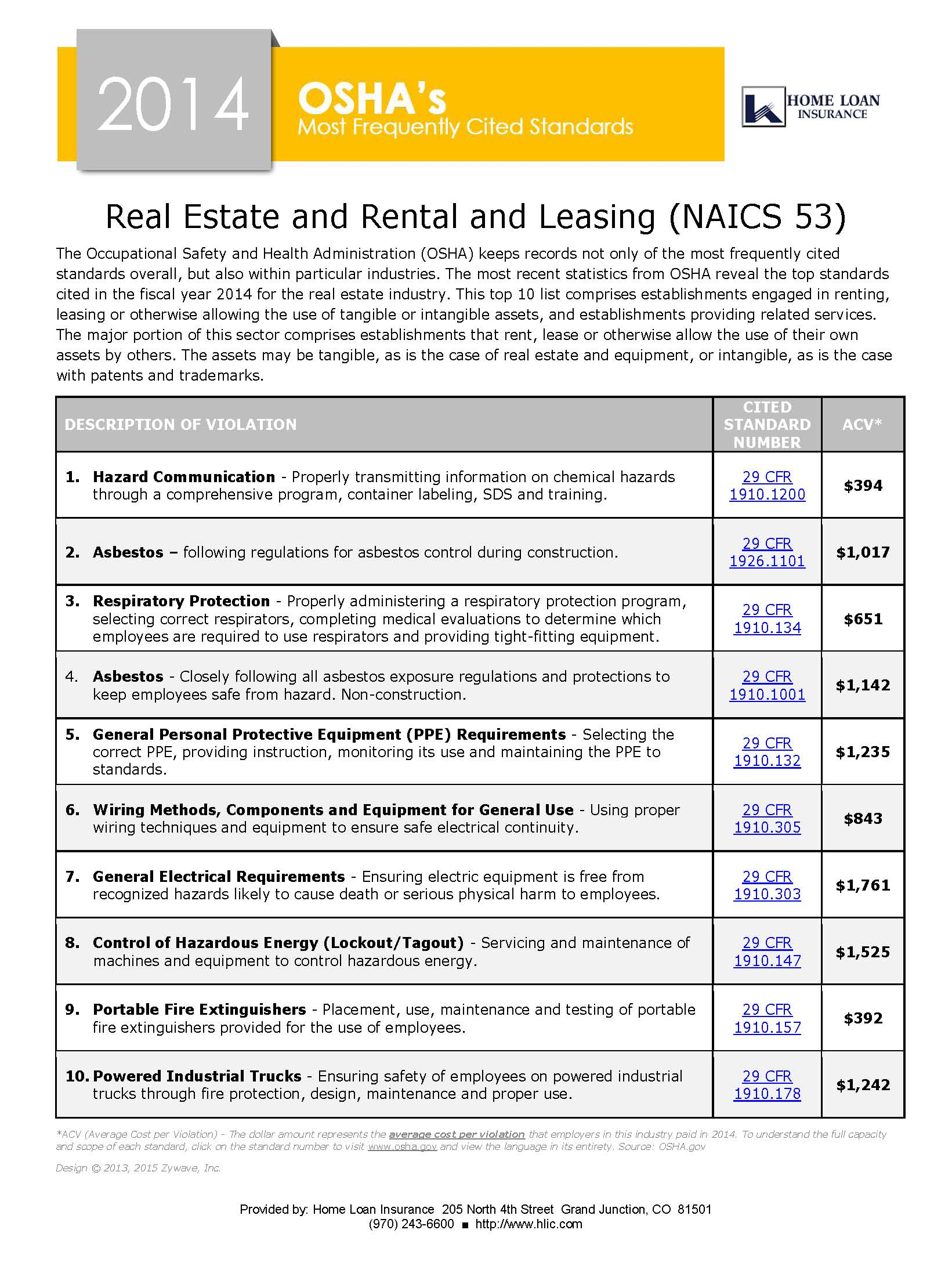 OSHA Real Estate and Rental and Leasing most frequently cited